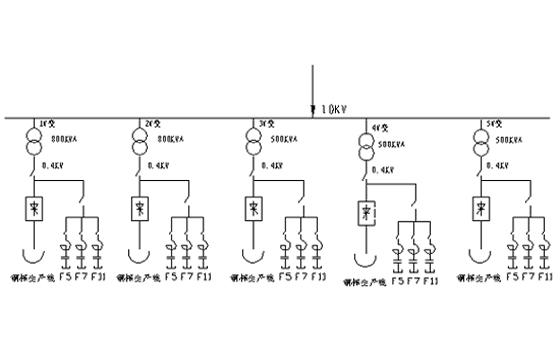 六、结论 1、滤波补偿装置投入运行,自动跟踪钢棒生产线的负载设备变化,使各次谐波得到有效滤除。 2、未治理前电压总畸变率(THD)严重超出国标5%的限值要求。经治理, 电压总畸变率(THD)从原来的9.6%,降止2.8%,各次谐波都符合国标GB/T 14549-93《电能质量 公用电网谐波》标准要求。 3、经治理谐波电流都得到有效改善,未投入5、7、11次的谐波电流都超标,投入后超标的各次谐波电流吸收率都大于80%以上,符合设备设计要求。如5次谐波电流从184A,降止22A左右; 7次谐波电流从102A